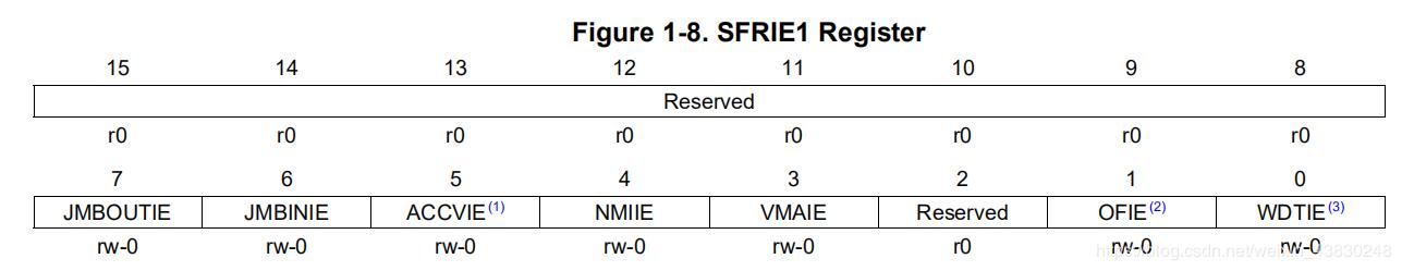 SFRIE1