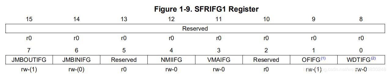 SFRIFG1