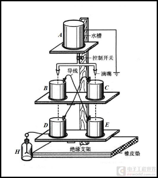 技术文章—滴水起电机的技术原理