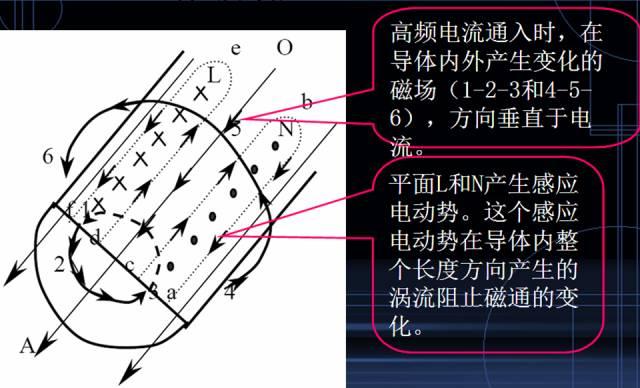 技术文章—金属外壳屏蔽 EMI