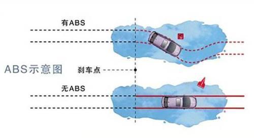 聊聊汽车主动安全系统那些事儿,都用到了哪些传感器技术