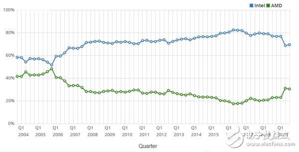 AMD在CPU市场的份额已经攀升至30%左右 从2016年的低谷彻底反弹