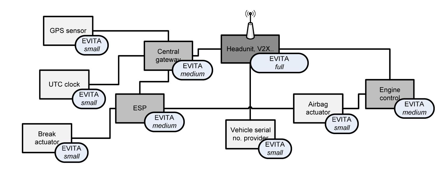 车联网时代基于硬件的车辆安全解决方案