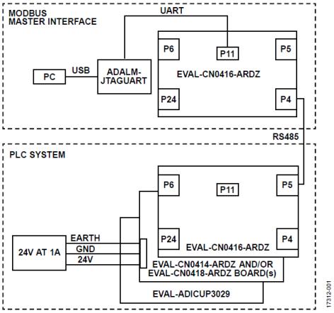 适用于PLC/DCS应用,支持HART和Modbus连接的模拟I/O系统