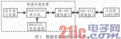 基于C8051F350的多路高精度数据采集系统及应用