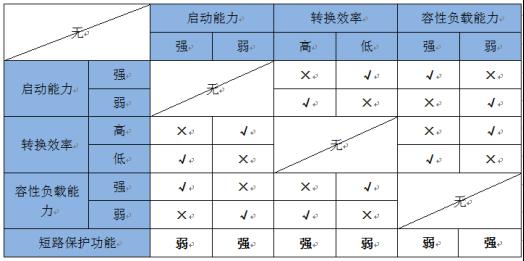 技术文章—微功率电源的技术瓶颈与解决方案