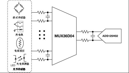 低漏电多路复用器在高阻抗PLC系统中是否重要?
