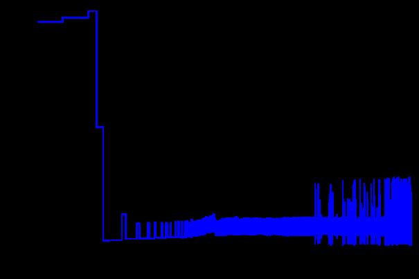 技术文章—如何正确解释SSD性能数字