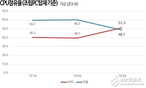 AMD韩国第三季度处理器销量首次超过Intel