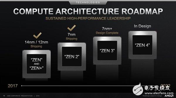 AMD多次公开确认Zen4架构正在设计之中 很大概率会推进到台积电5nm