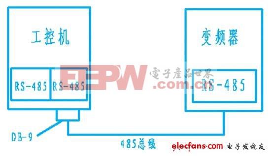 基于labview的工控机与变频器间通讯的设计和实现