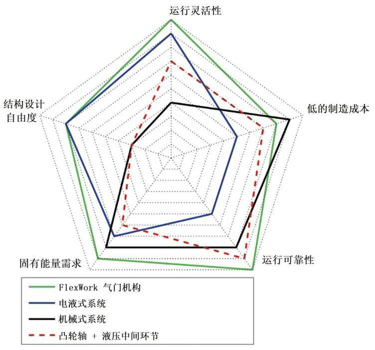 图2 按要求评价可变气门机构