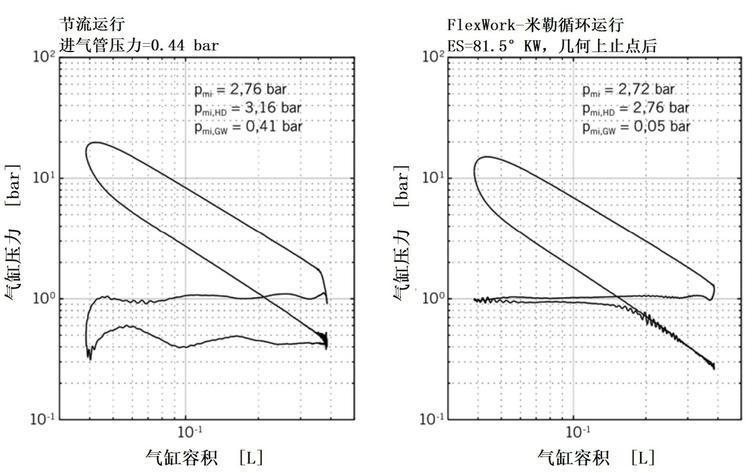 图7 不同运行模式测得的对数p-V图