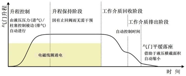 图4 气门升程阶段示意图