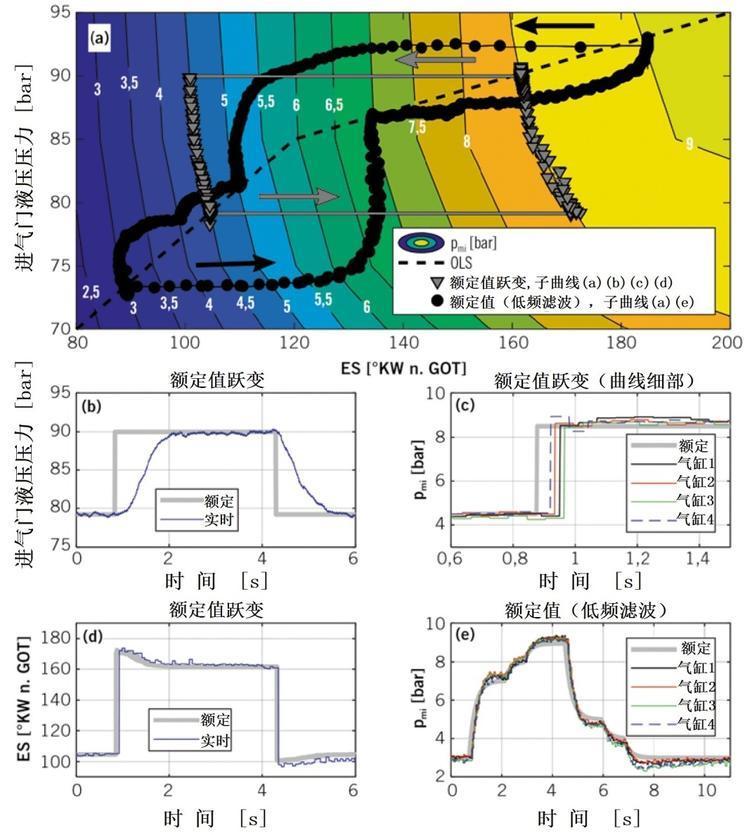 图8 FlexWork全可变气门机构的发动机瞬态运行(图中n.GOT=几何上止点后)