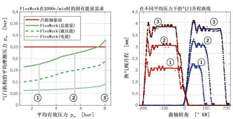 图5 气门机构的平均摩擦压力和气门升程曲线