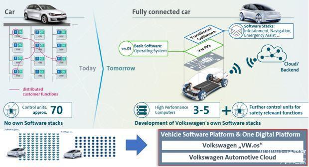 新一轮汽车开发变革,由汽车信息化开始 | 特约评论