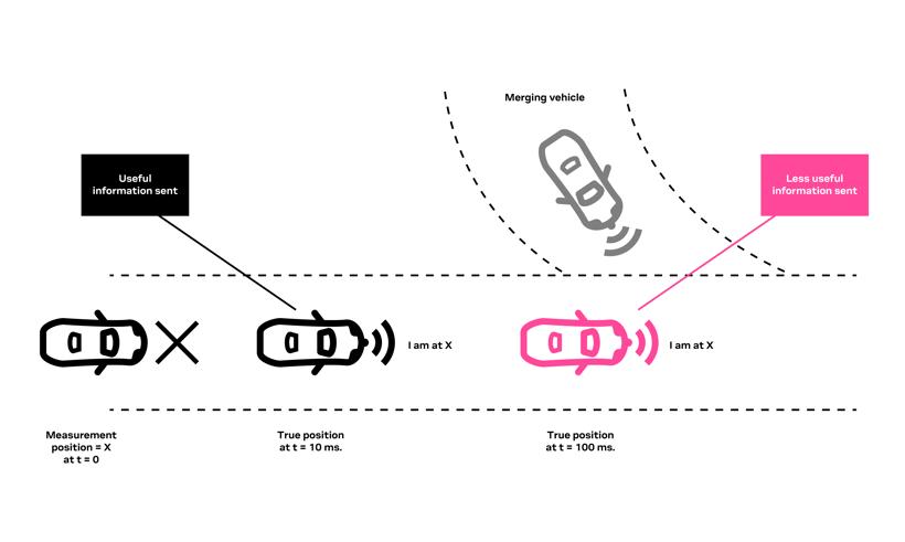 如何使用惯性导航系统为汽车应用提供连续的车道准确定位