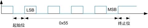 技术文章—RS-485总线电平异常解决方案解析