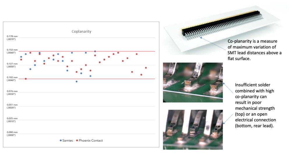 技术文章:通过优化焊膏模板开孔来扩大连接器选择范围