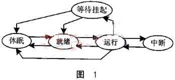 基于ERTOS的CAN总线驱动设计