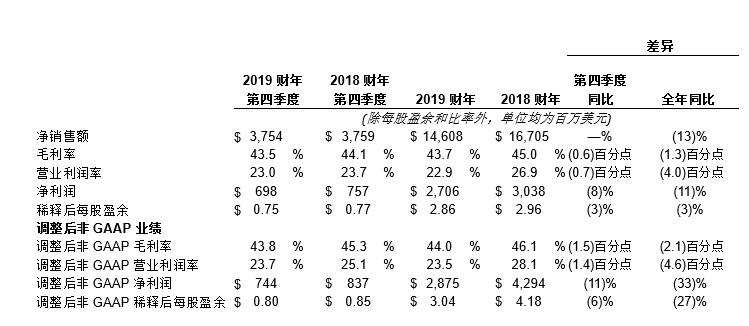 应用材料公司发布2019财年第四季度及全年财务报告