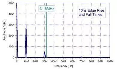 技術文章—淺談EMI信號是如何產生的