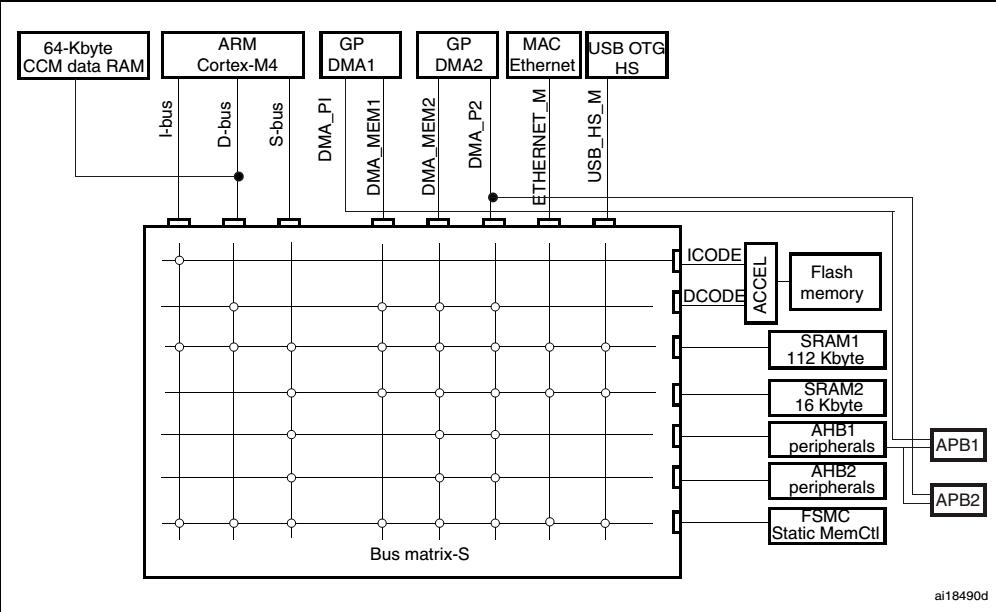 总线结构图