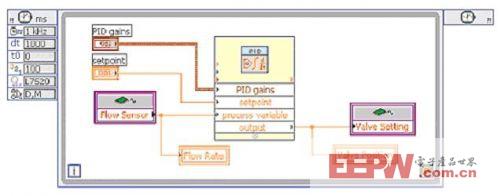 基于LabVIEW的32位处理器嵌入式系统的开发