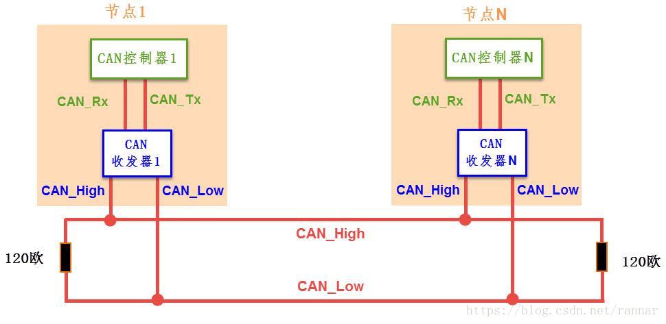 怎样用STM32CAN总线接口发送和接收数据