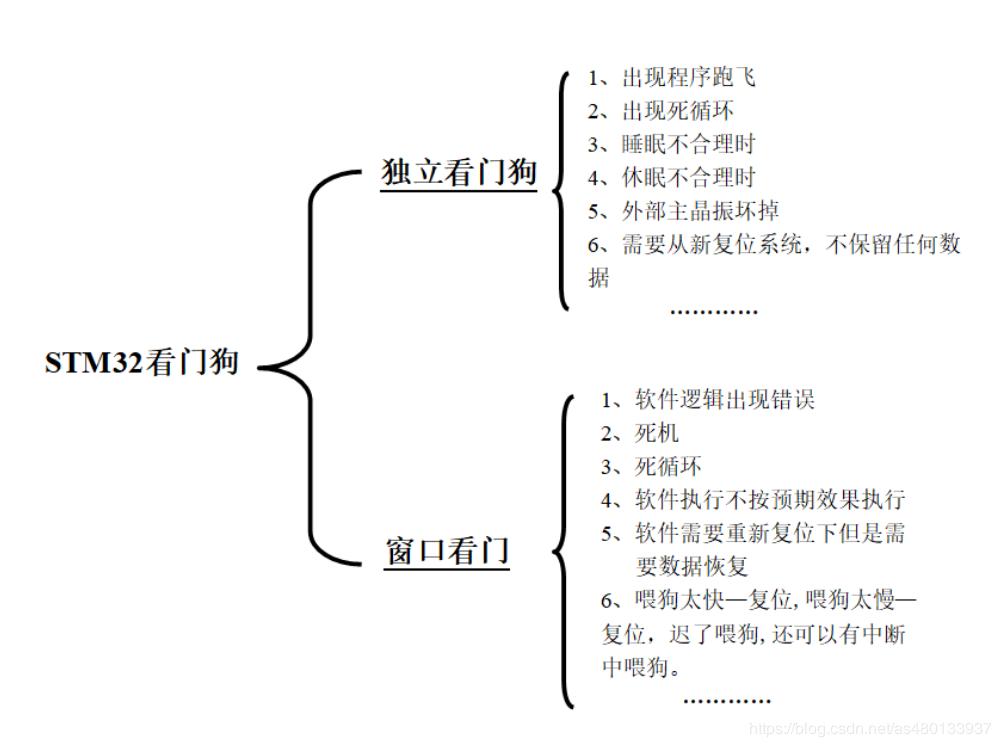 HAL库 STM32CubeMX教程五----看门狗(独立看门狗,窗口看门狗)