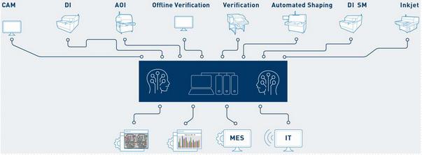 PCB产业迫切需要AI和机器学习