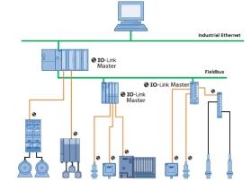 技术文章—IO-Link技术详解