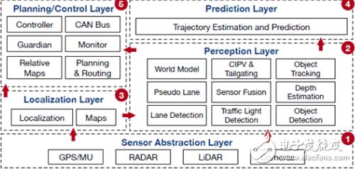 英伟达为提高安全性 开发了自动驾驶可扩展安全性测试平台DriveFI