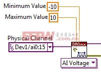 NI多功能DAQ设备数字路由和时钟生成电路可以与所有的I/O子系统交互