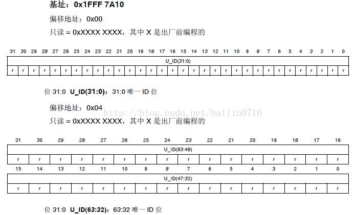 stm32f4xx 加密