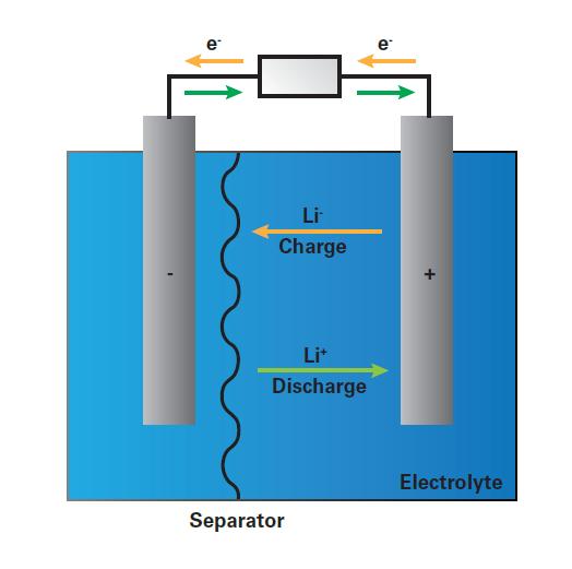 开发新一代锂离子电池