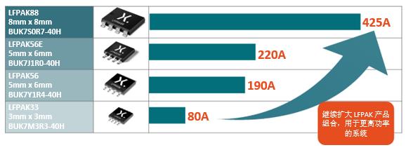 提高功率密度,除改進晶圓技術外,還要提升封裝性能