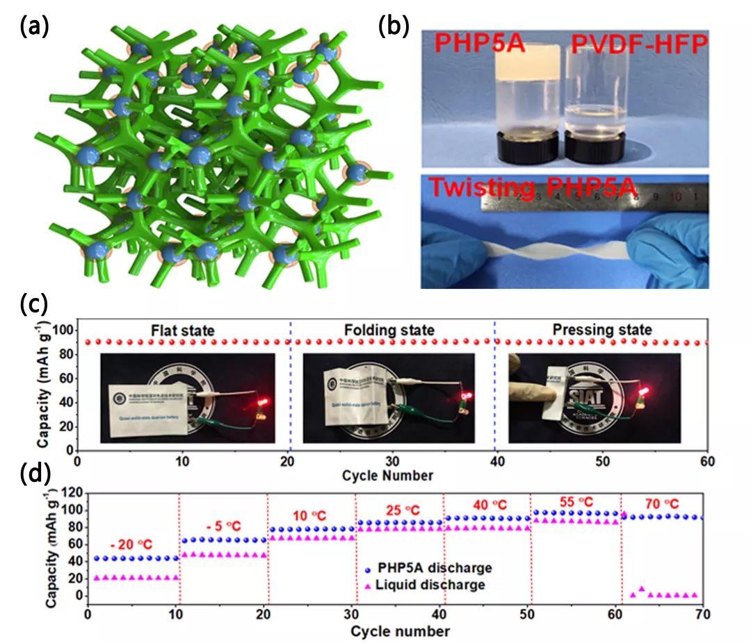 柔性钠基双离子电池技术获得新进展