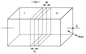 技术文章—实验:PN结电容与电压的关系