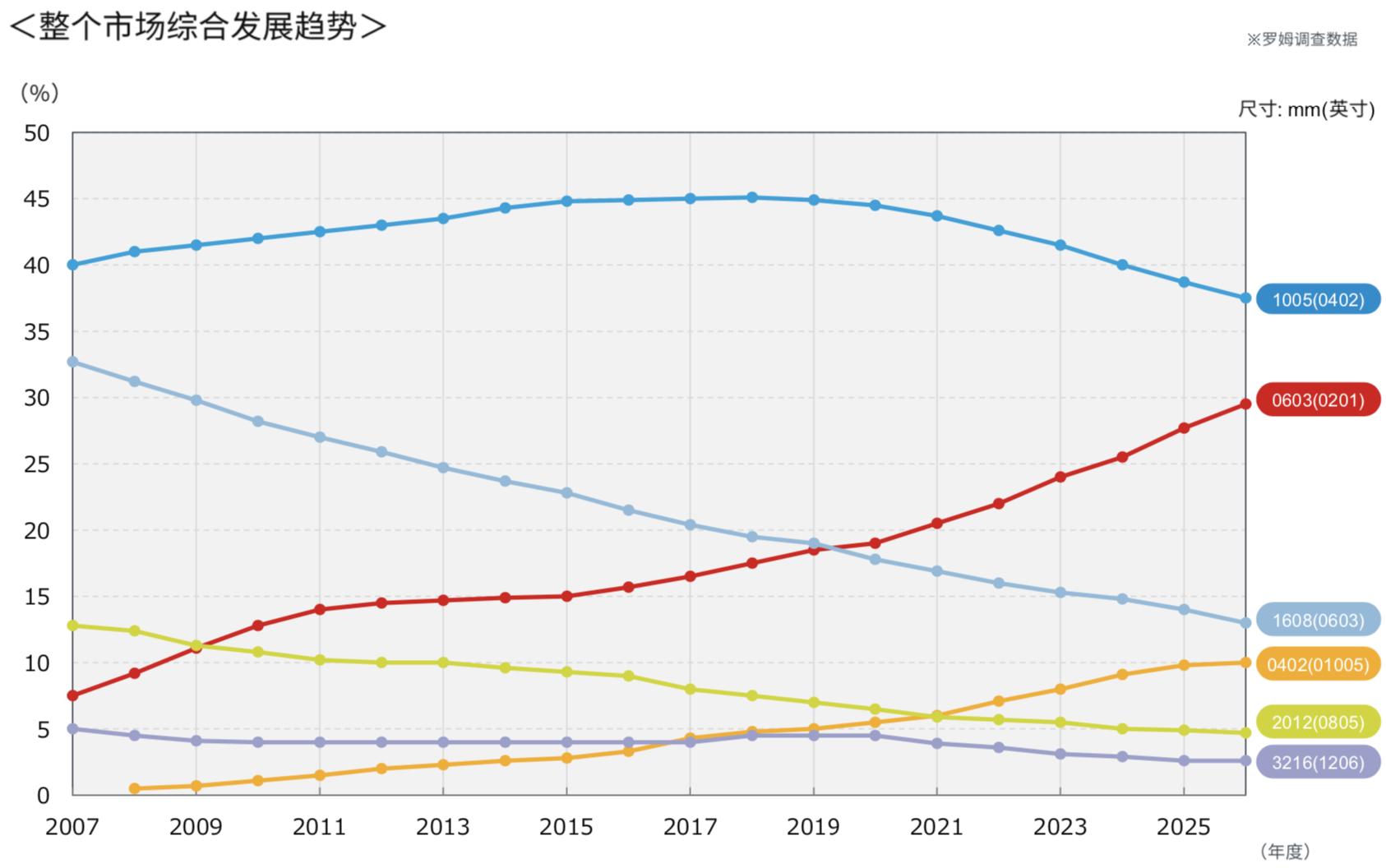 小型化、大功率仍是车载、工业市场上海快三app赚钱—主页-彩经_彩喜欢阻主要趋势