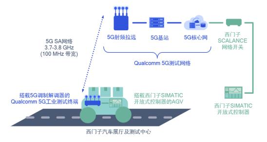 高通5G方案赋能智慧工业
