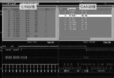 示波器在串行总线协议分析中的应用研究
