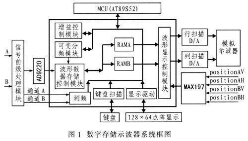 数字存储示波器的工作原理及软硬件系统的设计