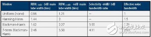 运用频谱分析限制RF功率和寄生噪声辐射