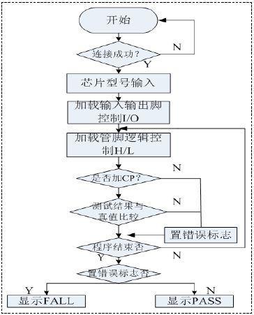 利用FPGA芯片进行逻辑芯片功能测试系统的设计与验证