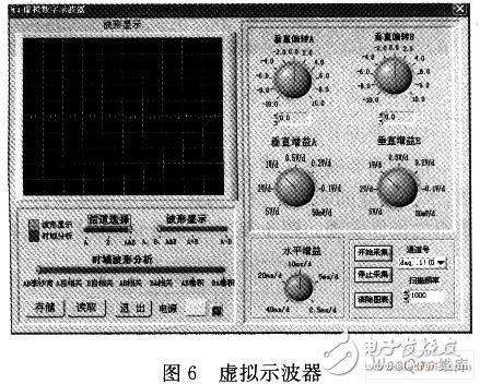 基于C语言开发环境实现虚拟示波器测试系统的设计