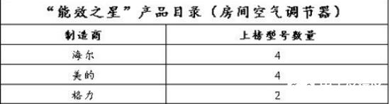"""2019年度""""能效之星""""产品目录公布,空调行业节能水平强"""