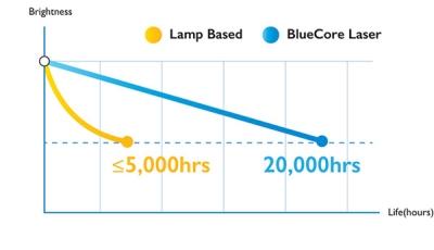 家用新光源投影 专业传统品牌也不落人后