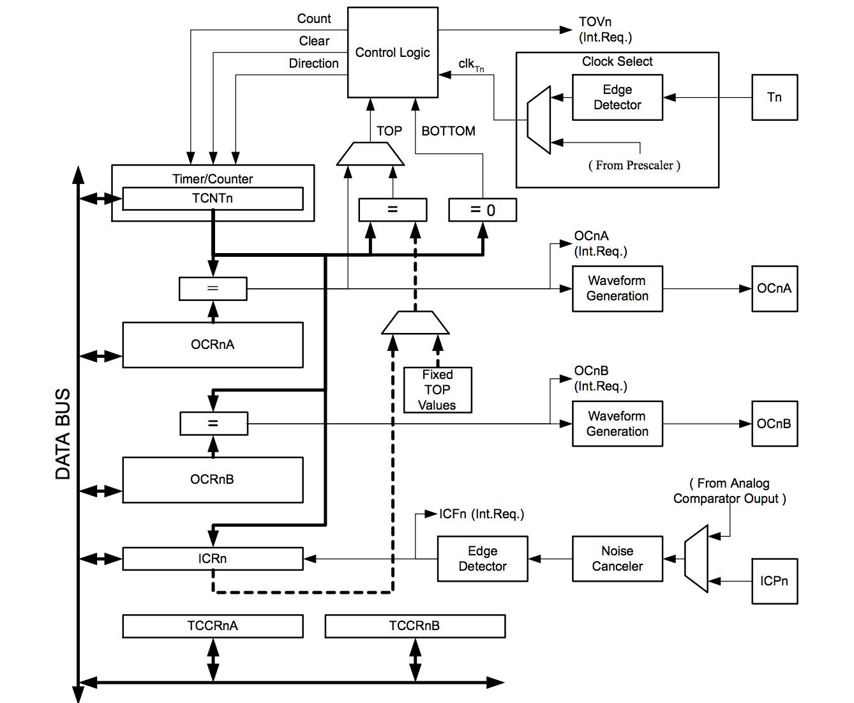 AVR/Arduino定时/计数器、中断入门